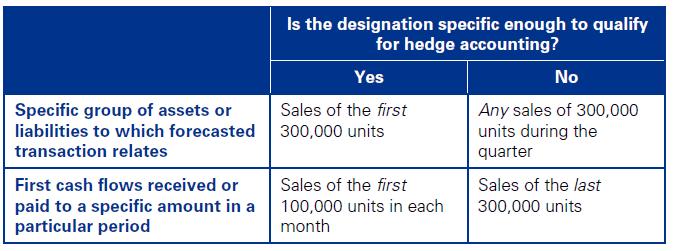 Grouping similar hedging transactions