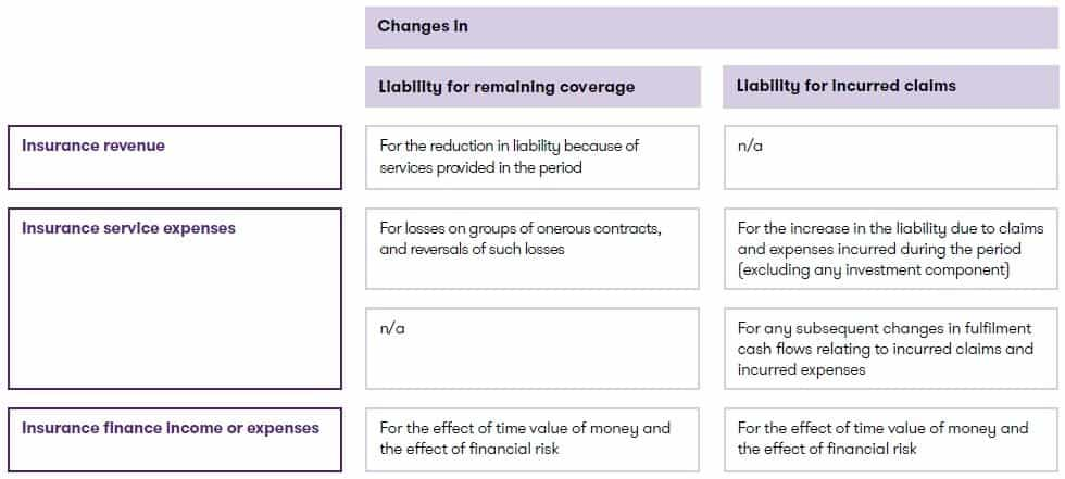 Measurement of insurance contracts