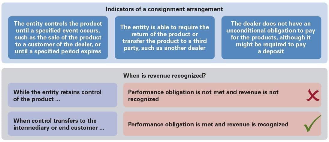 Technology consignment arrangements