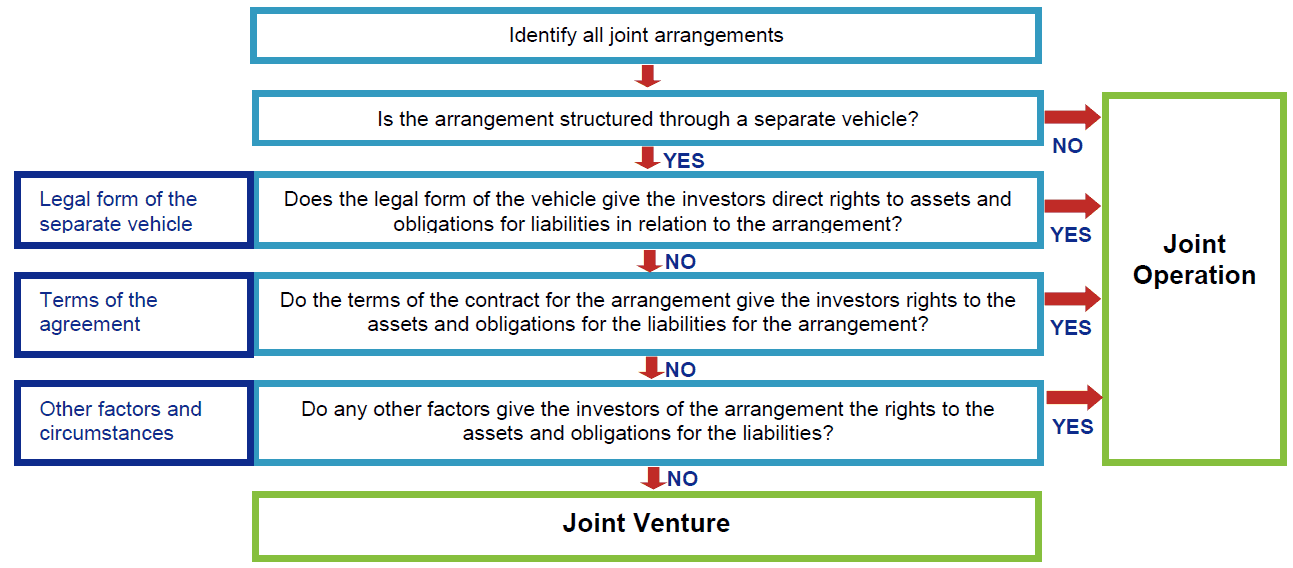 Joint Arrangements