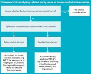 Inter-company loans