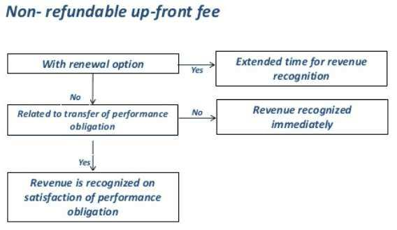 Non-refundable upfront fees