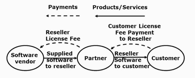 Technology reseller arrangements