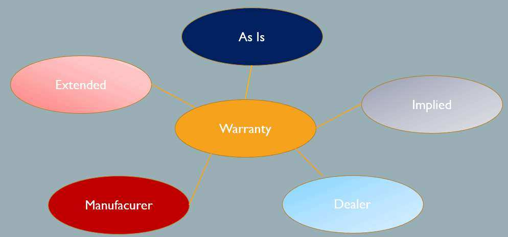 Warranties in technology industry