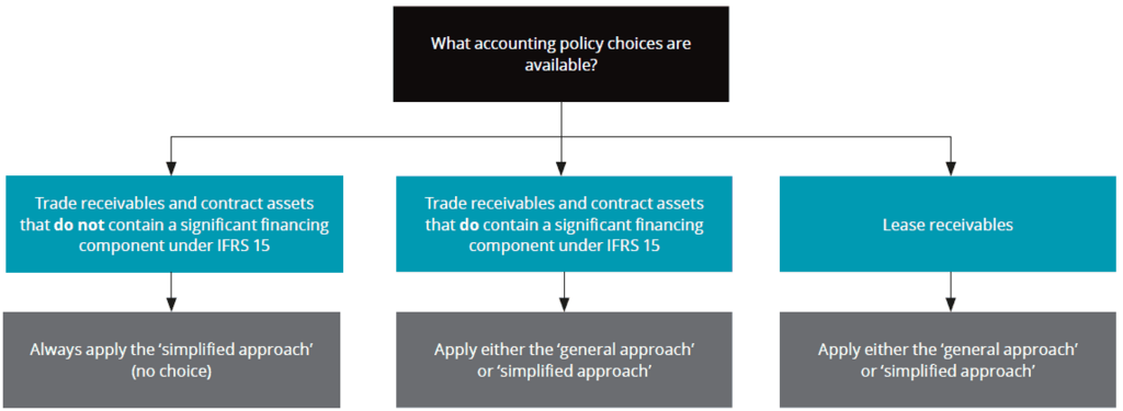 Accounting policy choices impairment of financial assets