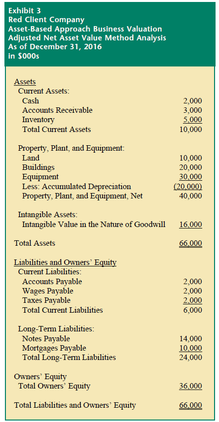 adjusted net asset method intangible assets example