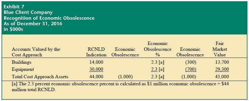 Adjusted net asset method negative goodwill example