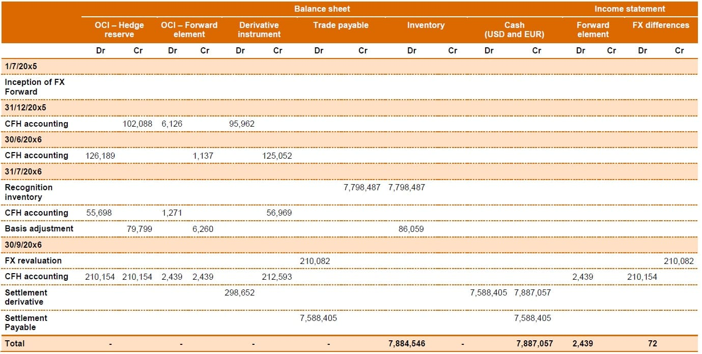 Balance sheet and Income Statement - summary hedge accounting entries