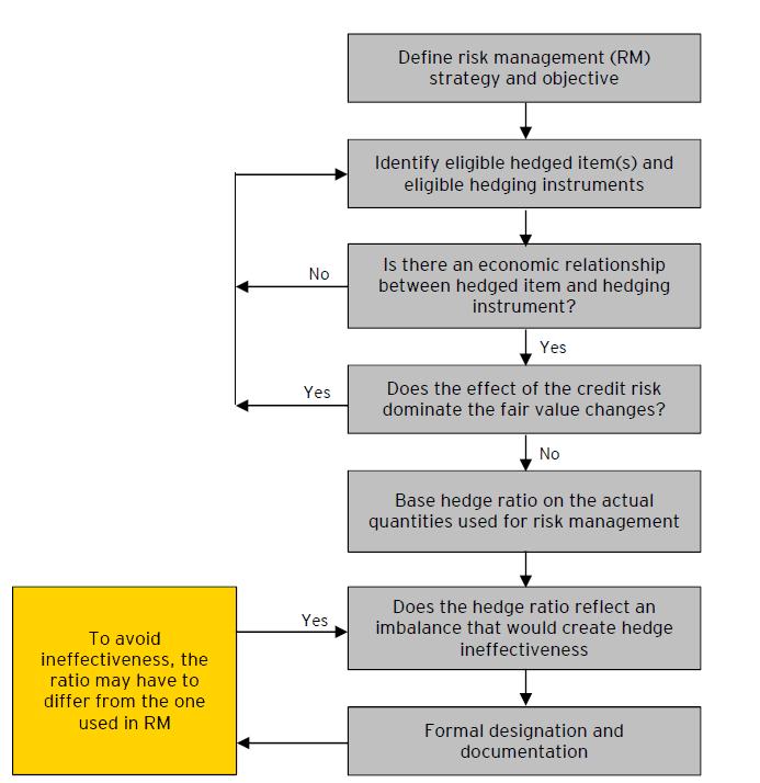 Qualifying criteria Designation