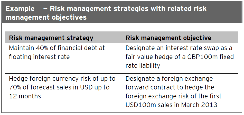 Objective of hedge accounting