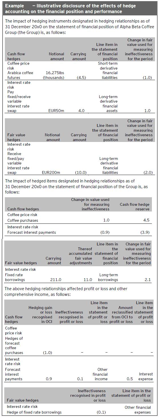 Disclosures Hedges Financial position