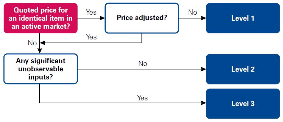 Applying the fair value hierarchy