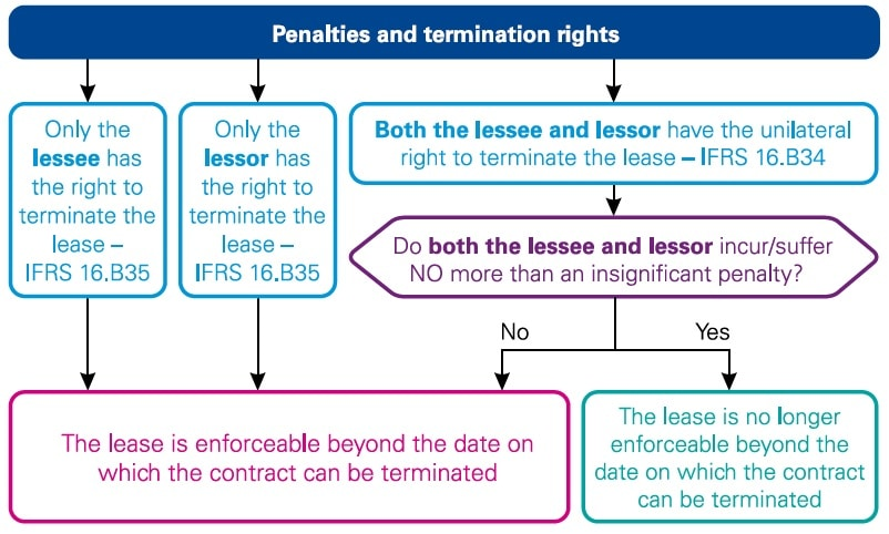 IFRS 16 Leases