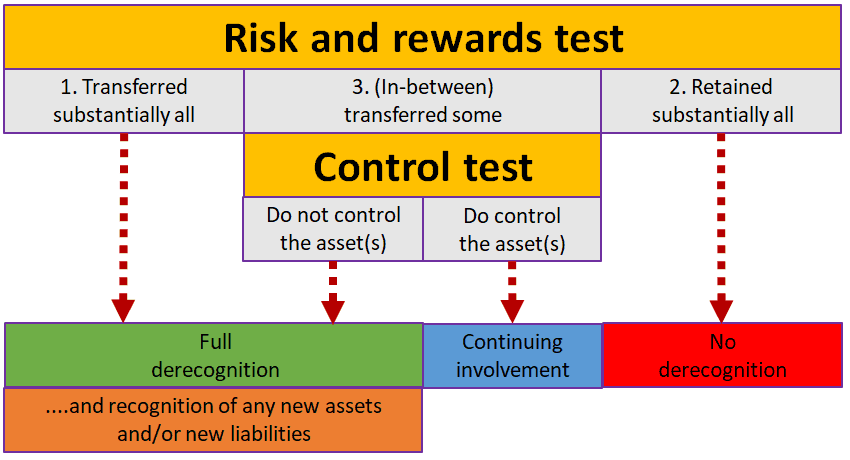 The Risk and Rewards Test and the Control Test