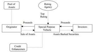Securitisation – revolving structure