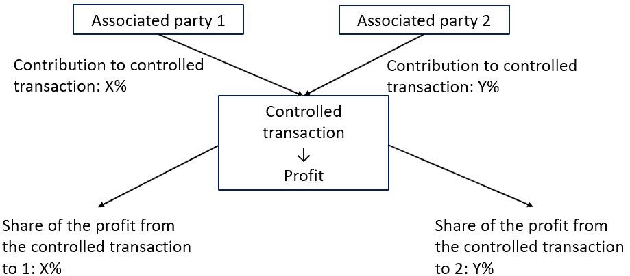 Transfer pricing Transactional profit split method