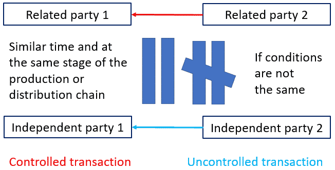 Related parties transfer pricing