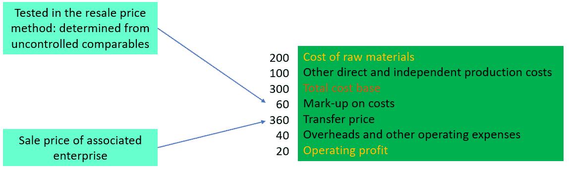 Transfer pricing cost plus method