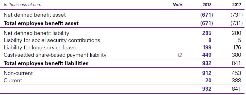 13. Employee benefits