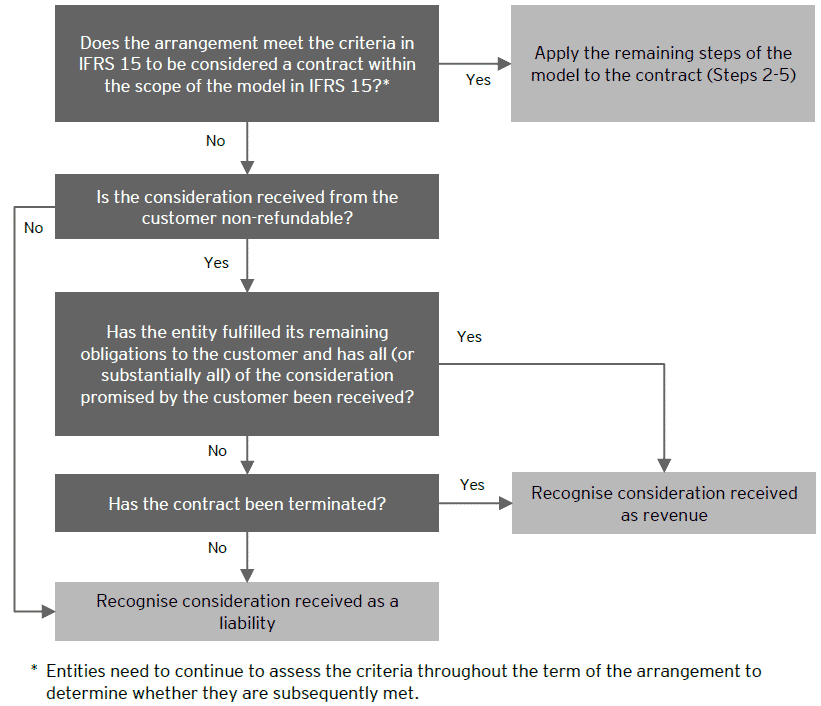 Arrangements that do not meet the definition of a contract