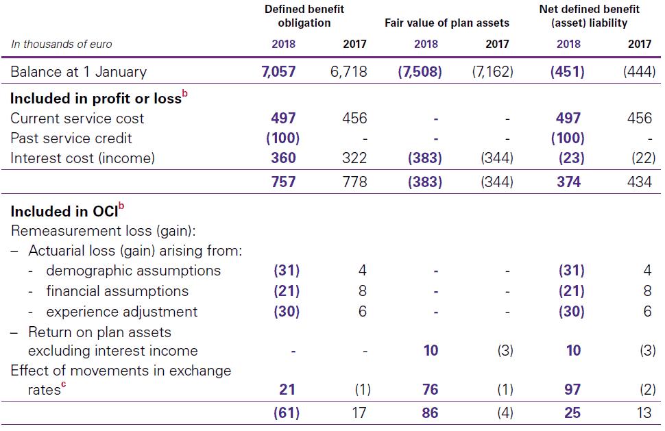 B. Movement in net defined benefit (asset) liability