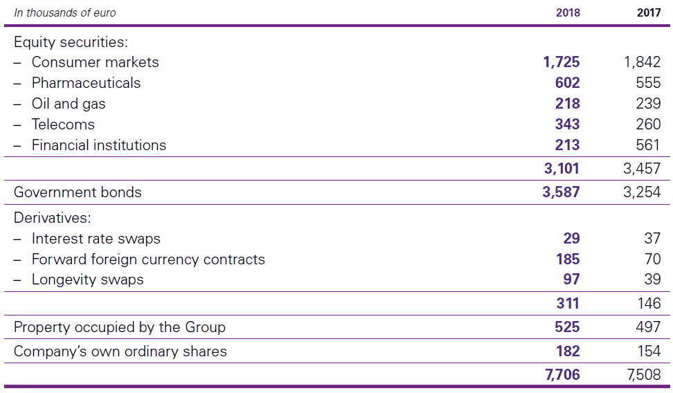 C. Plan assets