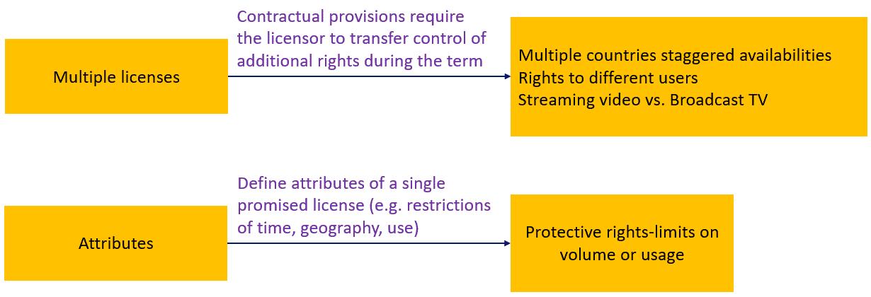 Contractual restrictions in license arrangements