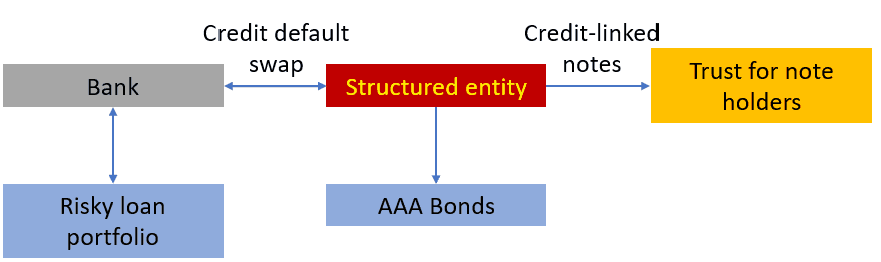 Control Structured entity with Credit-linked notes
