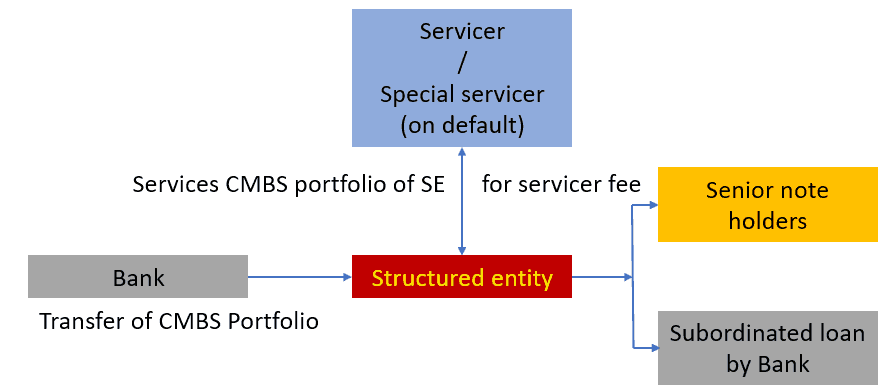 Control over CMBS issuer - Structured entity