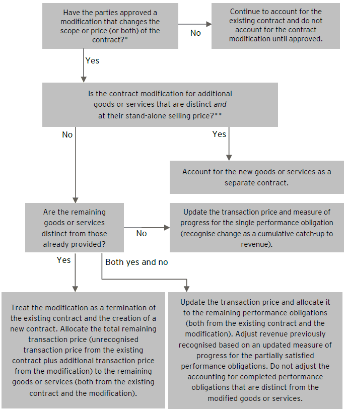 IFRS 15 Contract modifications Decision tree