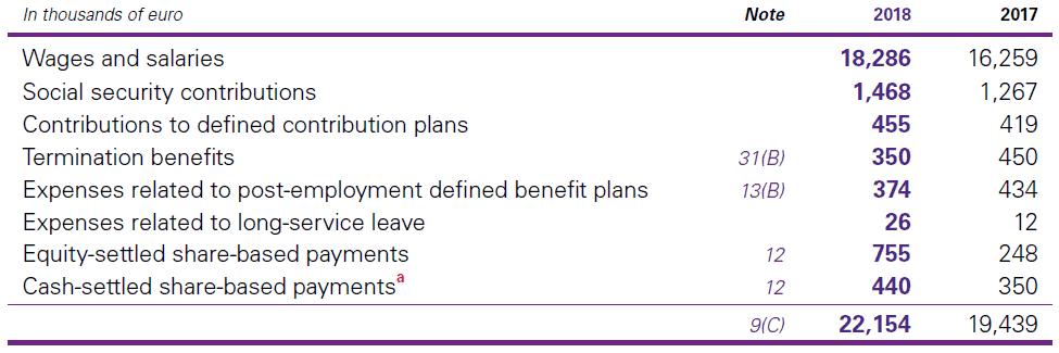 E. Employee benefit expenses
