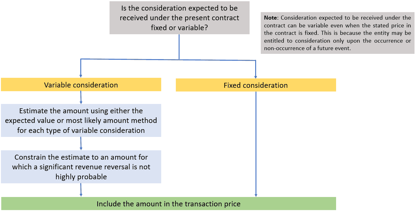 Determine the transaction price