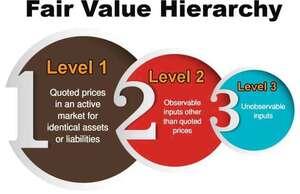 IFRS 13 Fair value measurement Content