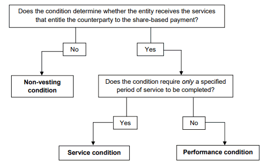 IFRS 2 IG 4A Definition of vesting conditions