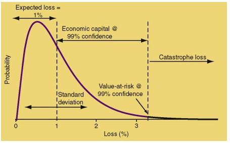 Value at risk deviation
