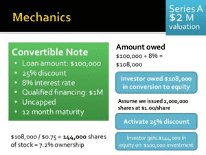 Convertible note with embedded derivative,what are convertible notes,learn the easy way - accounting for convertible notes,quick start accounting for convertible notes,quick start accounting for embedded derivatives