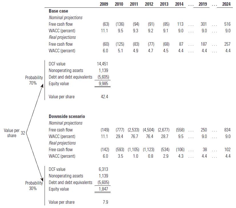 ConsuCo Scenario DCF Valuation