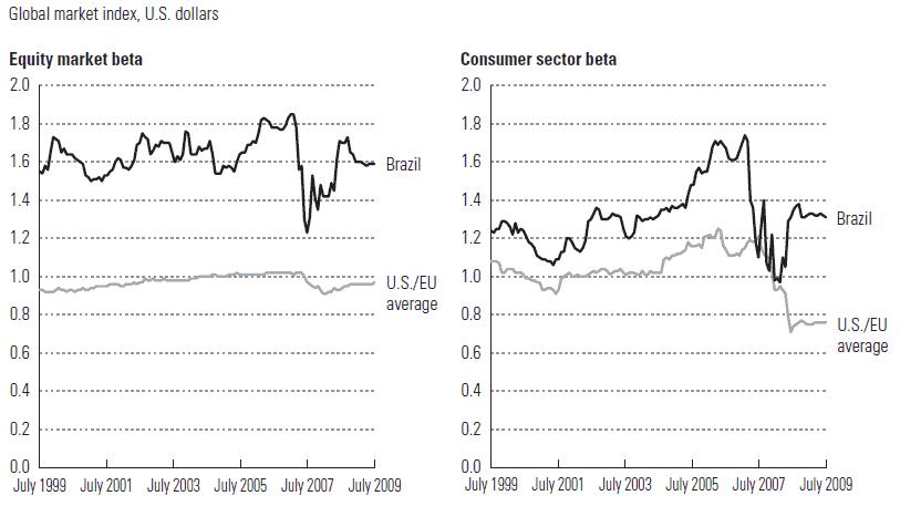 Equity Market and Consumer Sector Betas