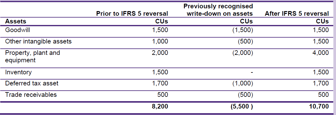 IFRS 5 Reversal of impairment losses
