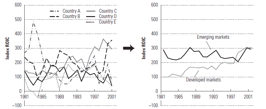 Returns on Diverse Emerging-Market Portfolio
