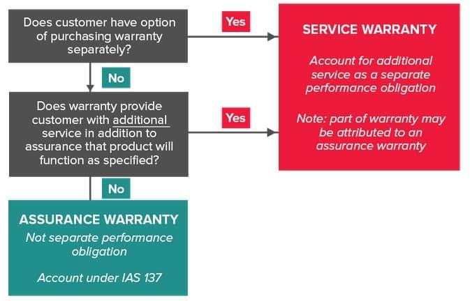 Sales warranties
