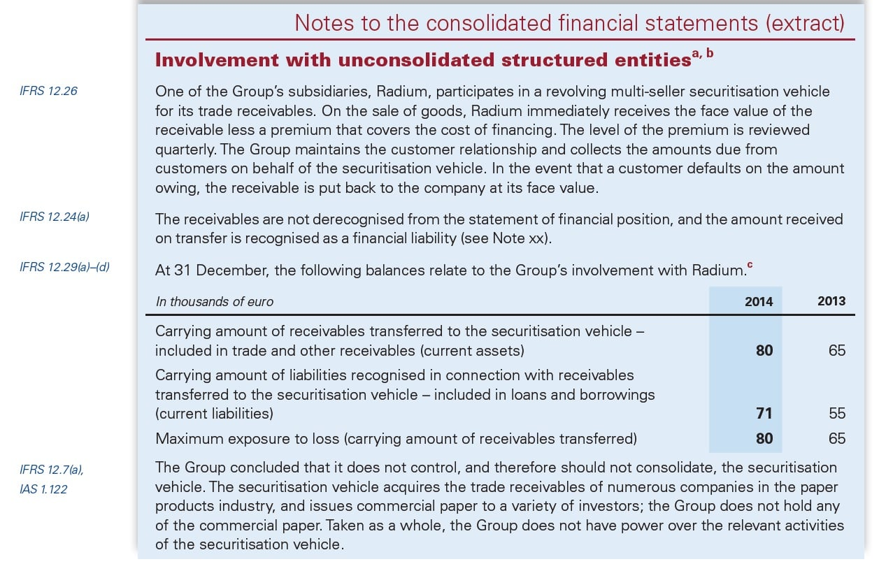 IFRS 12 Disclosure of Interest in Other Entities