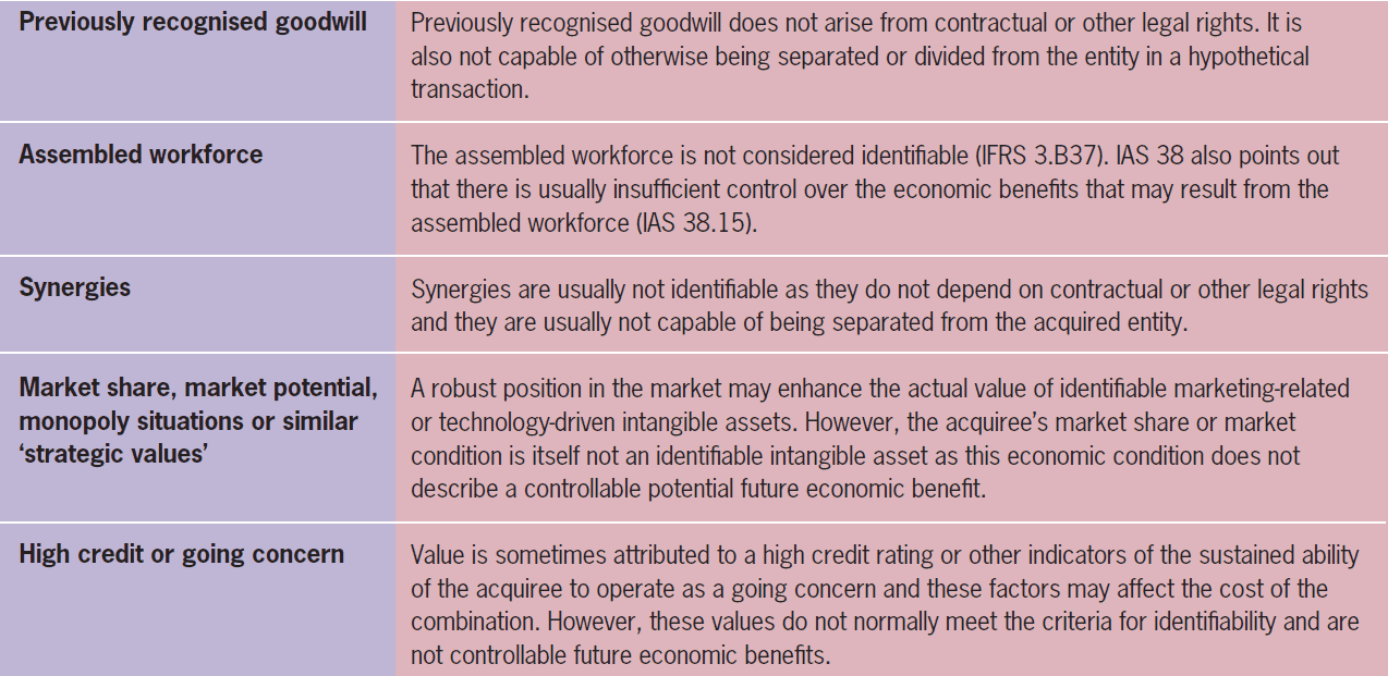 Complete detection of all IFRS 3 intangibles