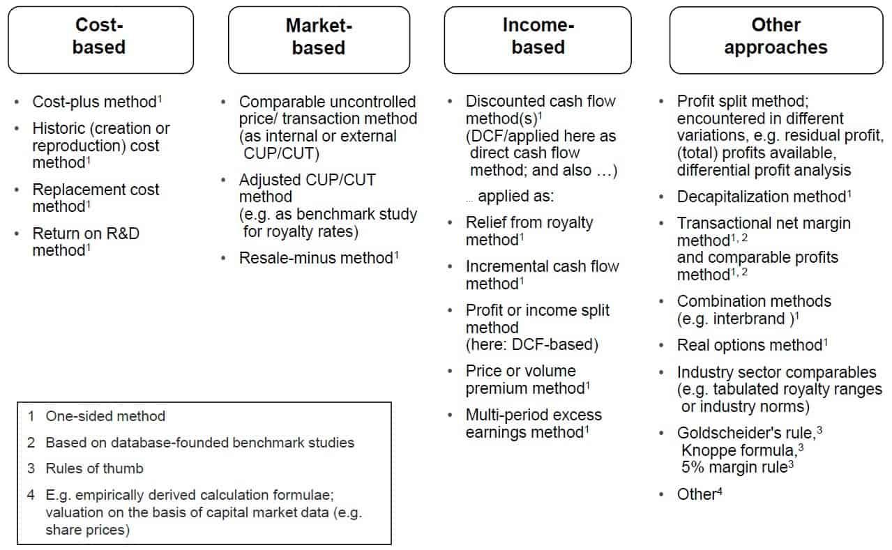 Valuation techniques overview