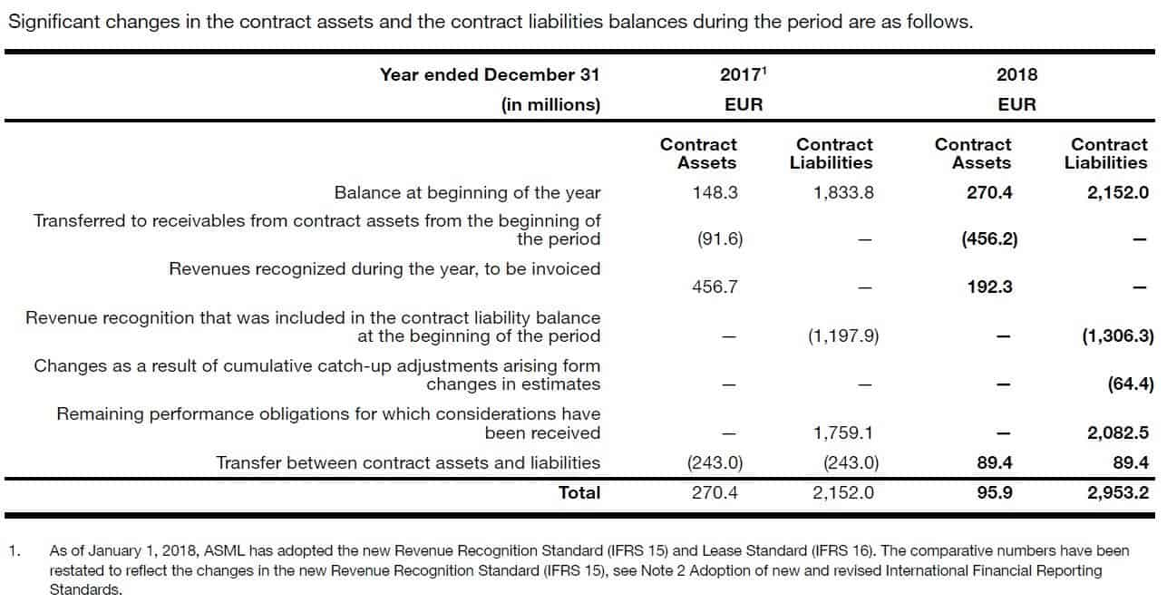 ASML Holdings Movements contract assets