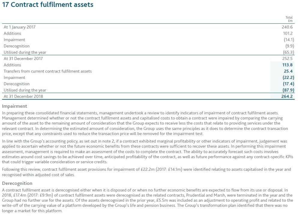 Capita contract fulfilment assets 2018