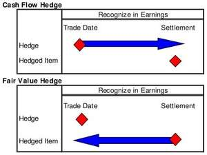 IFRS 9 Practical Hedge documentation template
