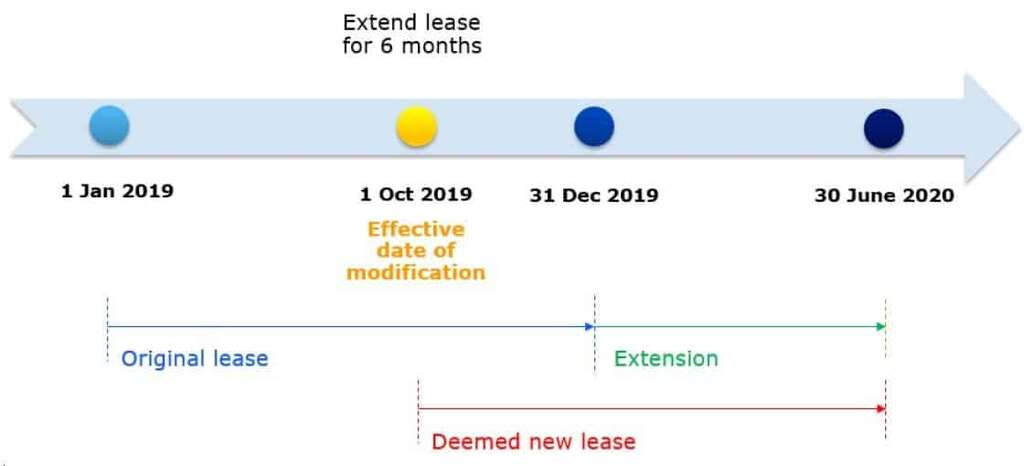 IFRS 16 Modification short-term lease