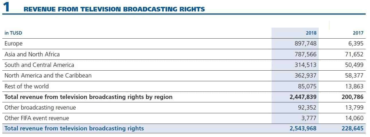 FIFA Revenue broadcasting 2018