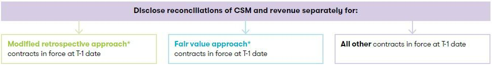 IFRS 17 Transition